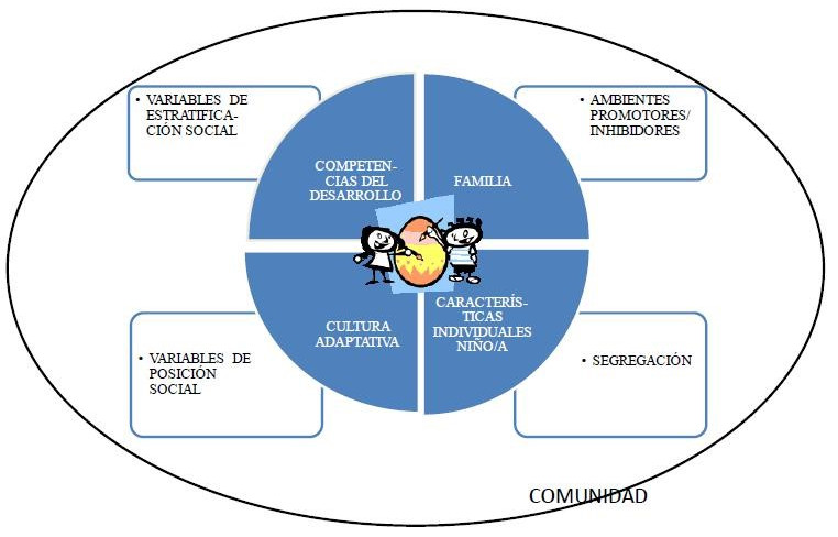 Figura 2- Adaptación del modelo integrador para el estudio de las competencias del desarrollo en niños y niñas minoritarios: modelo ecológico integrador. Elaboración propia.